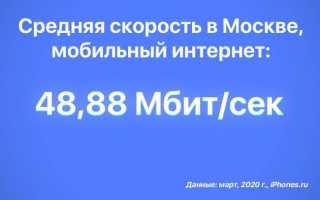 Найден лучший мобильный интернет в Москве. А второе место удивит всех