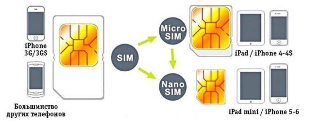 Нано-сим-и-микро-сим-–-отличия.jpg