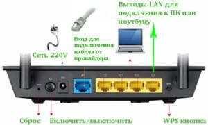 1-Podklyuchenie-routera-300x180.jpg