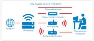 4-Sposoby-svyazi-s-internetom-300x132.jpg