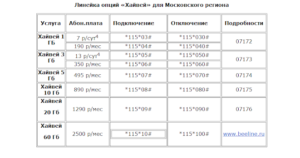 3-Linejka-optsij-Hajvej-predostavlyaet-skorostnoj-internet-po-dostupnoj-tsene-300x158.png