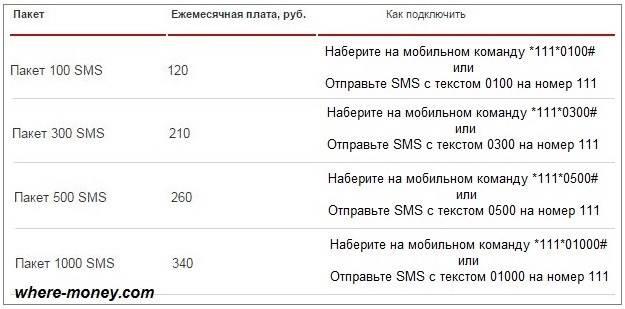 periodicheskie-sms-pakety.jpg