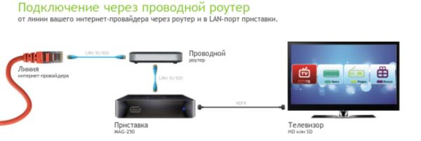 Shema-podklyucheniya-TV-pristavki-Rostelekom-cherez-router-e1524944698925.png