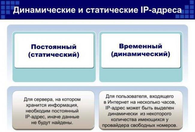 Otlichiya-staticheskogo-i-dinamicheskogo-IP-adresov-e1526936001263.jpg