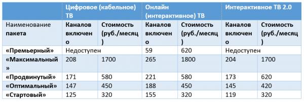 bazovye-tarify-na-televidenie-OnLajm-600x202.png