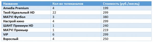 Perechen-dopolnitelnyh-paketov-tsifrovogo-TV-OnLajm-600x167.png