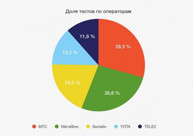 speedtest-iphones-pie-chart-speed.jpg