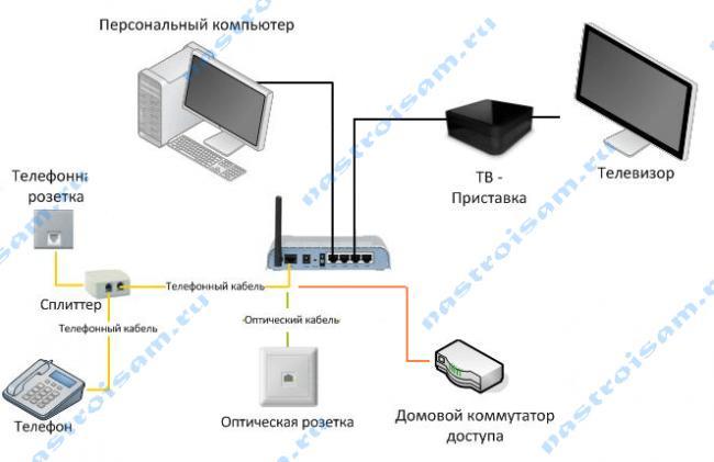 rostelecom-scheme.png