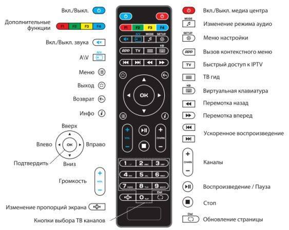 Instrukciya_dlya_razblokirovki_pulta_ot_televizora_1.jpg