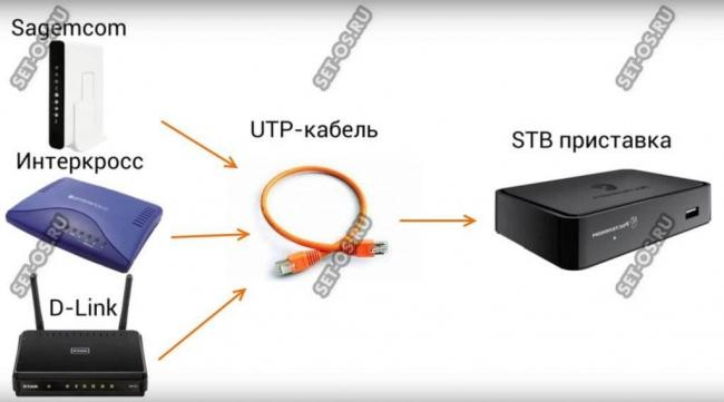connect-stb-to-router-1024x569.jpg