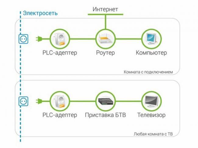 nastrojka-plc-adaptera-rostelekom.jpg